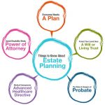 What Is Estate Planning? Six Good Reasons Everyone Should Have An Estate Plan In Dallas/Fort Worth